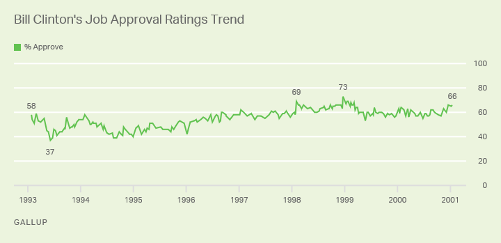 Line graph: Approval ratings of President Bill Clinton, 1993-2001 trend. High 73% (1999); low 37% (1993); last reading (2001): 66%.