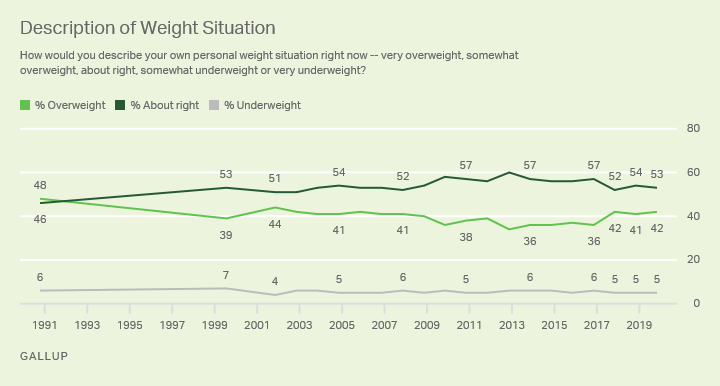 Line graph: Americans' description of their own weight situation. 2019: 42% say they're overweight; 53% about right.