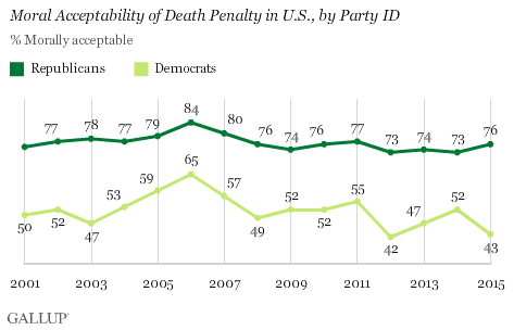 death penalty morally wrong