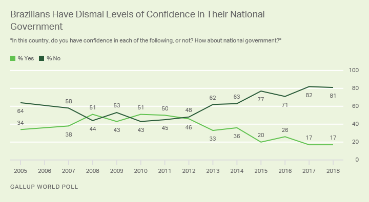 Line graph. Eighty-one percent of Brazilians say they do not have confidence in their national government, 17% say they do.