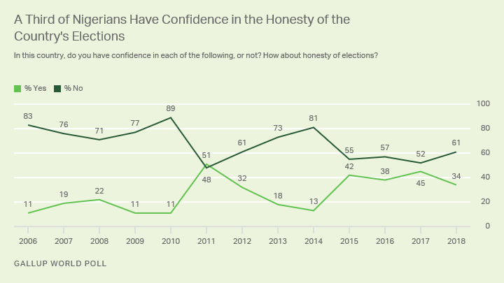 Line graph. One in three Nigerians expresses confidence in the honesty of elections, on the higher side for the past decade.