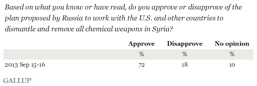 Based on what you know or have read, do you approve or disapprove of the plan proposed by Russia to work with the U.S. and other countries to dismantle and remove all chemical weapons in Syria?
