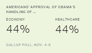 Approval of Obama's Handling of Economy, Healthcare at 44%