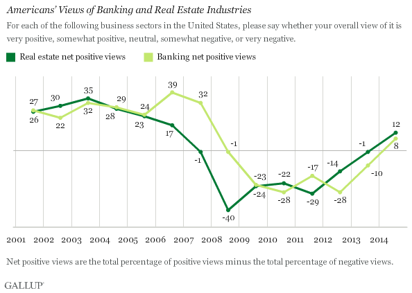 Americans' Views of Banking and Real Estate Industries