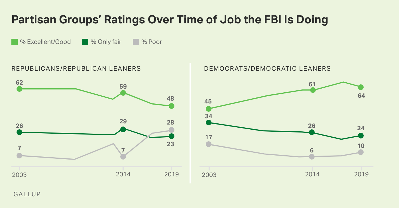 Line graphs. Democrats are more positive about the FBI's job performance, while Republicans are less positive than they were.