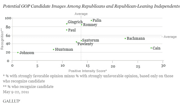 Potential GOP Candidate Images Among Republicans and Republican-Leaning Independents, May 9-22, 2011