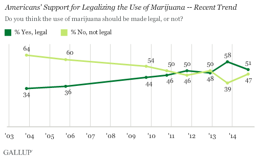 Americans' Support for Legalizing the Use of Marijuana -- Recent Trend