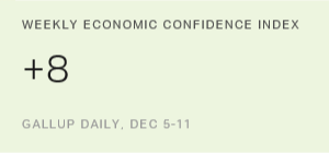 U.S. Economic Confidence Holds at Nine-Year High