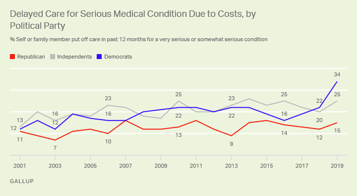 Line graph, 2003-2019. U.S. adults saying family put off medical care for serious condition due to costs, by party ID.