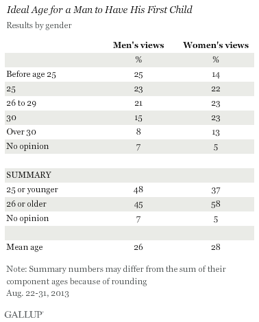 Ideal Age for a Man to Have His First Child, by Gender, August 2013