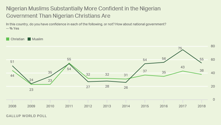 Line graph. The majority of Nigerian Muslims express confidence in the national government, vs. about four in 10 Christians.