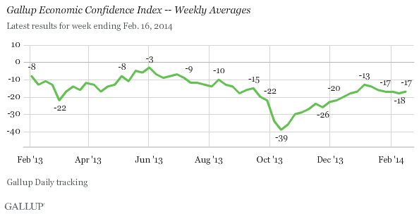 Gallup Economic Confidence Index -- Weekly Averages, February 2013-February 2014