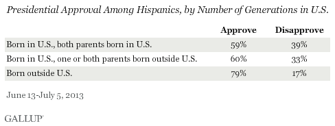 Presidential Approval Among Hispanics, by Number of Generations in U.S., June-July 2013