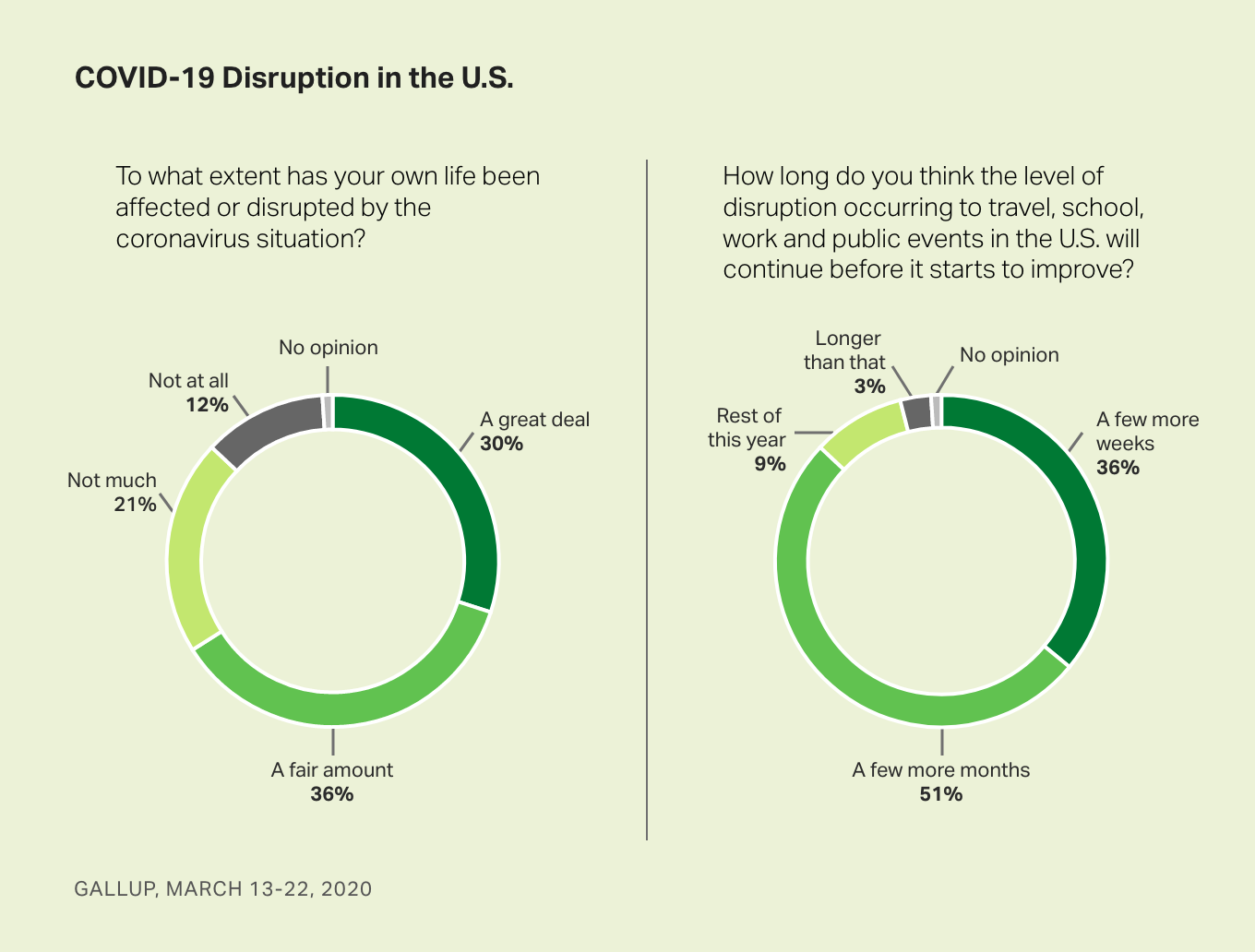 Donut charts. Americans' views of the degree of disruption in their lives from COVID-19 and how long they expect they'll last.