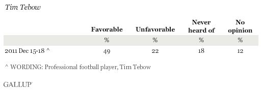 Favorable Ratings of Tim Tebow
