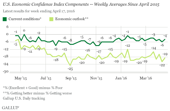 U.S. Economic Confidence Index Components -- Weekly Averages Since April 2015