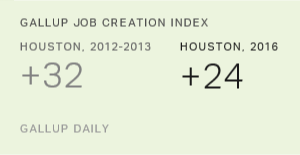 Houston Falls From No. 1 to Tie for Last in Job Creation