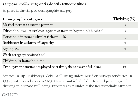 Highest Purpose Well-Being % Thriving Demographics Globally