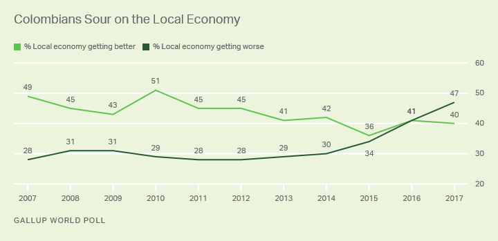 Line graph: Colombians' views of their local economy. 47% say it is getting worse (2017), all-time high for 2007-2017 trend.