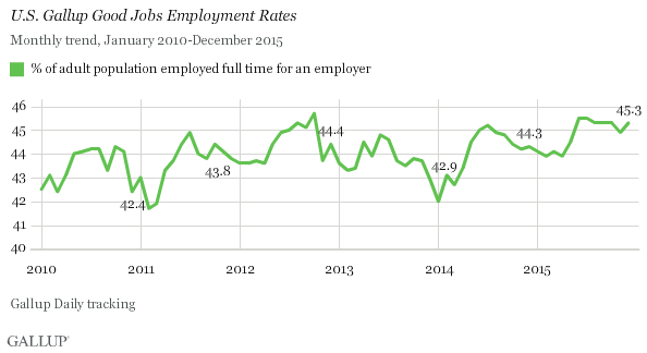 Trend: U.S. Gallup Good Jobs Employment Rates