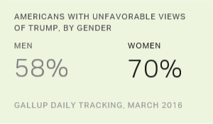 Seven in 10 Women Have Unfavorable Opinion of Trump