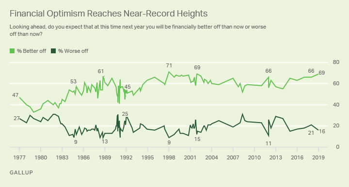 Line graph. A near-record 69% of Americans say they expect to better off financially a year from now.