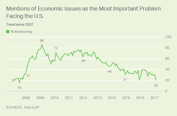 Trend: Mentions of Economic Issues as the Most Important Problem Facing the U.S.