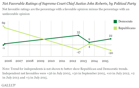 Trend: Net Favorable Ratings of Supreme Court Chief Justice John Roberts, by Political Party