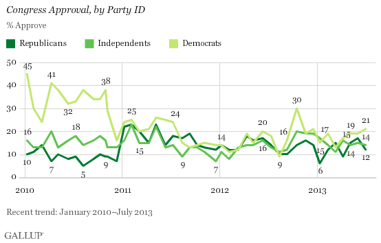 Trend: Congress Approval, by Party ID