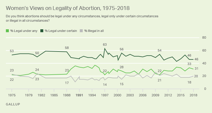 Line graph. Forty-six percent of women in 2018 say abortion should be legal only under certain circumstances.
