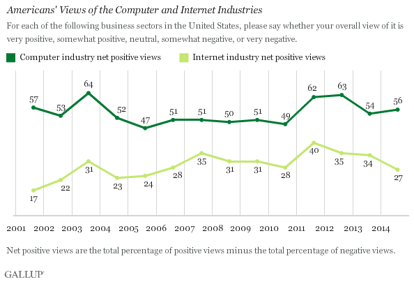 Americans' Views of the Computer and Internet Industries
