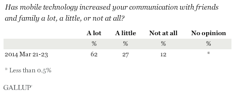 Has mobile technology increased your communication with friends and family a lot, a little, or not at all?