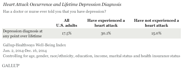 Heart Attack Occurrence and Lifetime Depression Diagnosis
