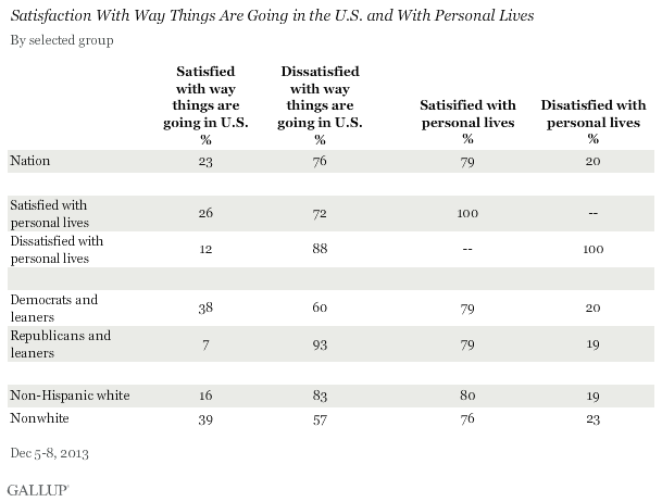 Satisfaction With Way Things Are Going in the U.S. and With Personal Lives, December 2013