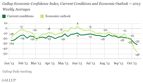 Gallup Economic Confidence Index, Current Conditions and Economic Outlook -- 2013 Weekly Averages