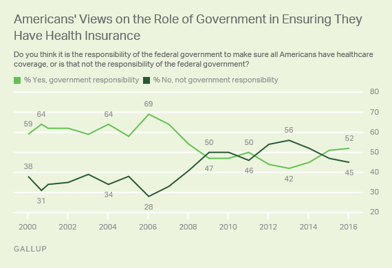 Americans' Views on the Role of Government in Ensuring They Have Health Insurance