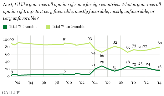 Trend: Americans' Opinions of Iraq