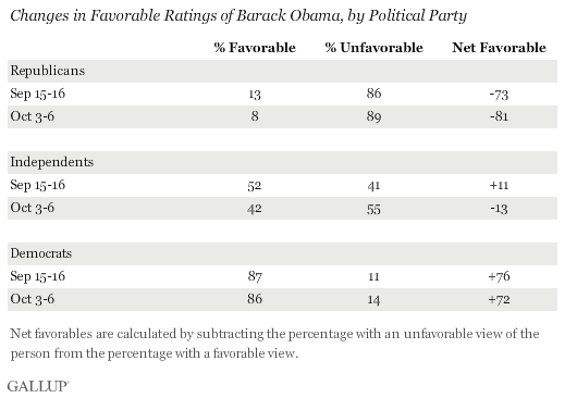 Changes in Favorable Ratings of Barack Obama, by Political Party