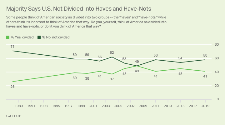 Line graph. Similar to the past, 58% of U.S. adults do not believe the U.S. is divided into haves and have-nots.