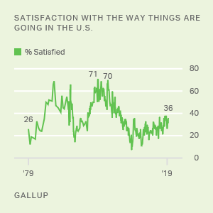 Most Important Problem | Gallup Historical Trends