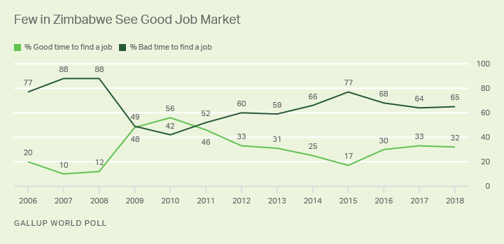 Line graph: Zimbabweans' views on whether now is a good or a bad time to find a job, 2006-2018. 2018: 65% good time, 32% bad time.