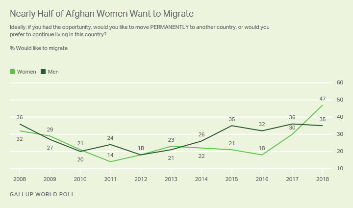 Line graph. Trends in desire to migrate among men and women in Afghanistan.