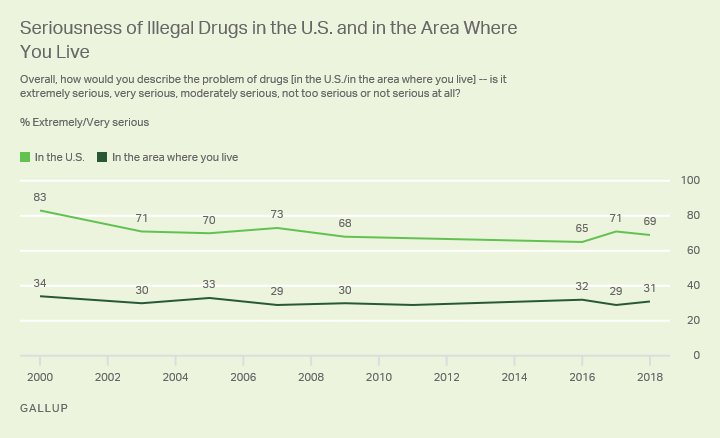 Line chart, 2000-2018. U.S. adults' view that illegal drug problem is extremely or very serious in U.S. vs. the area where they live.