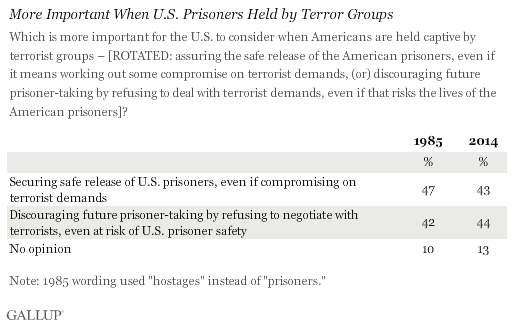 Most Important When U.S. Prisoners Held by Terror Groups