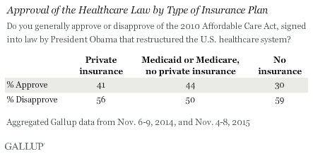 Americans' Views of the Affordable Care Act