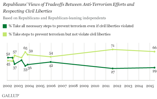 Trend: Republicans' Views of Tradeoffs Between Anti-Terrorism Efforts and Respecting Civil Liberties