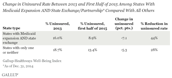 Change in Uninsured Rate Between 2013 and First Half of 2015 Among States With Medicaid Expansion AND State Exchange/Partnership* Compared With All Others