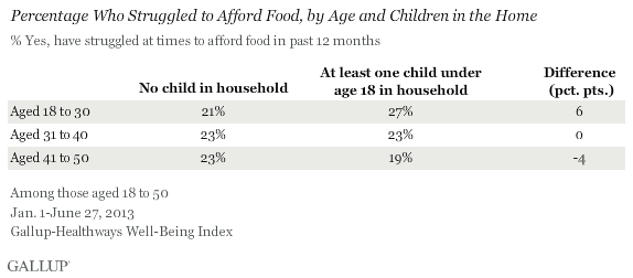 Percentage Who Struggled to Afford Food, by Age and Children in the Home