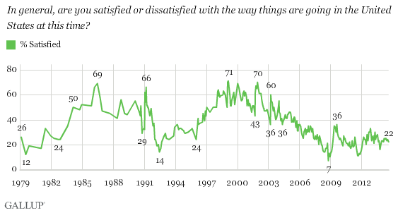 U.S. Satisfaction with way things are going in this country