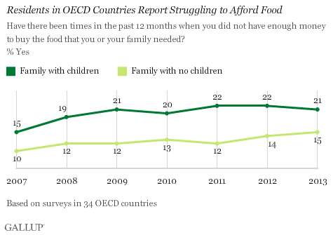 Residents in OECD Countries Report Struggling to Afford Food